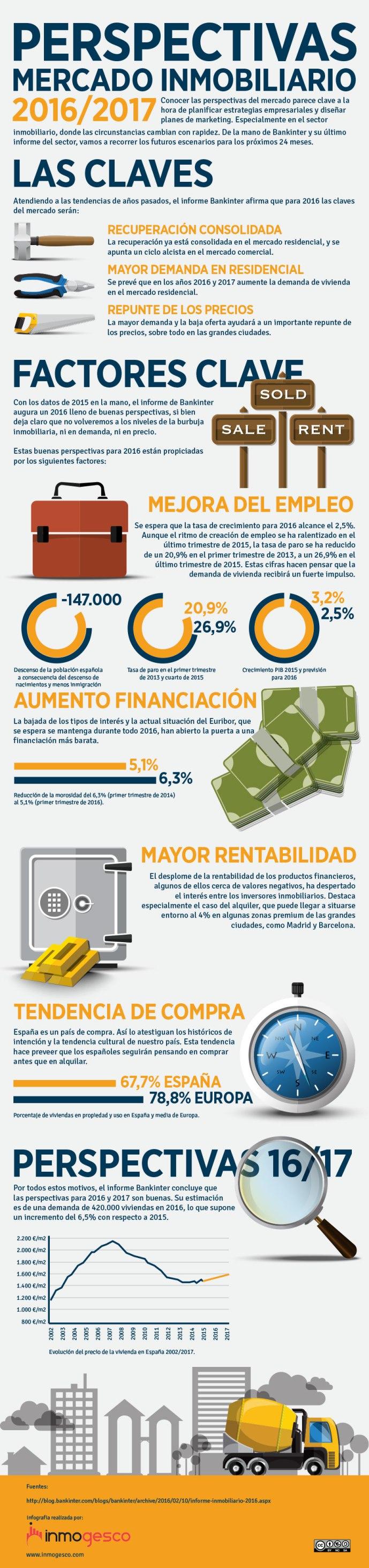 infografia analisis mercado inmobiliario 2016 - 2017