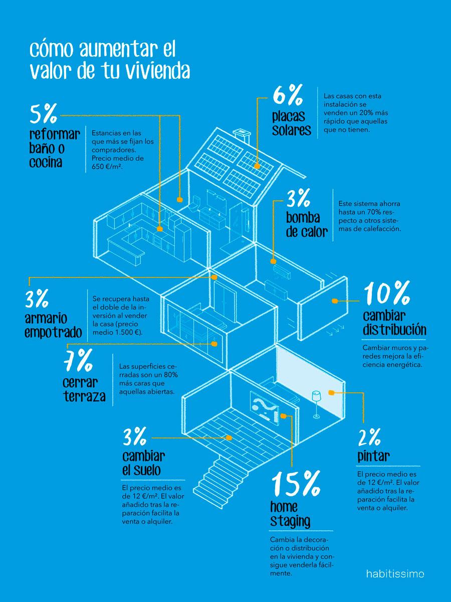 infografia 9 reformas para revalorizar tu casa